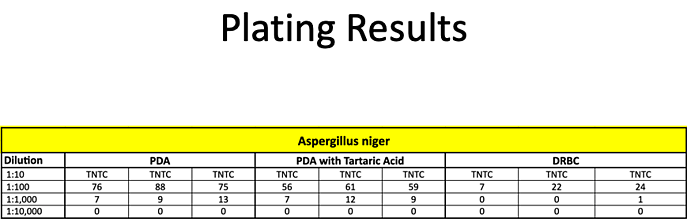 Plating Results-1-1